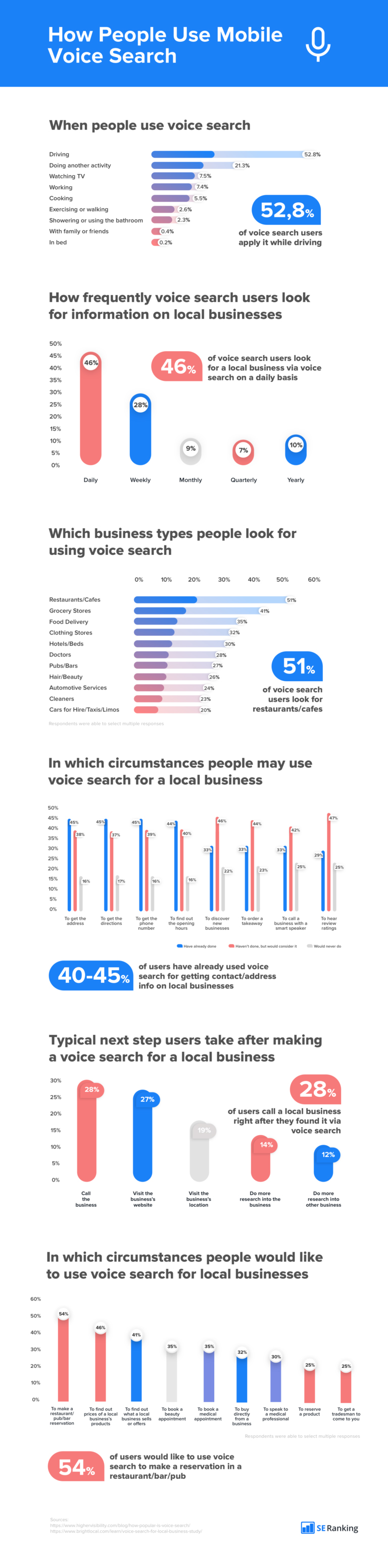 Infographic: Mobile Voice Search