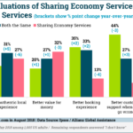 Chart: Sharing Economy vs Traditional Services