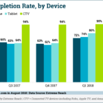 Chart: Video Ad Completion Rates by Device