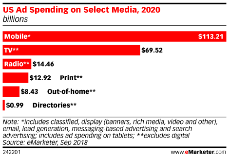 Chart: Ad Spending By Media Channel, 2020