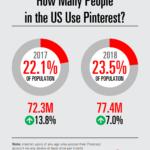 Chart: Pinterest Growth, 2017-2018