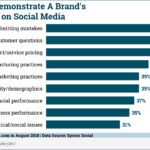 Chart: Definition of Brand Transparency