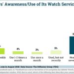 Chart: Facebook Watch Market Penetration