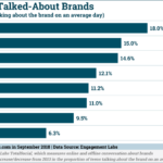 Chart: Generation V Brand Word Of Mouth