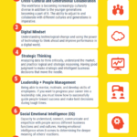Infographic: Marketing Skills