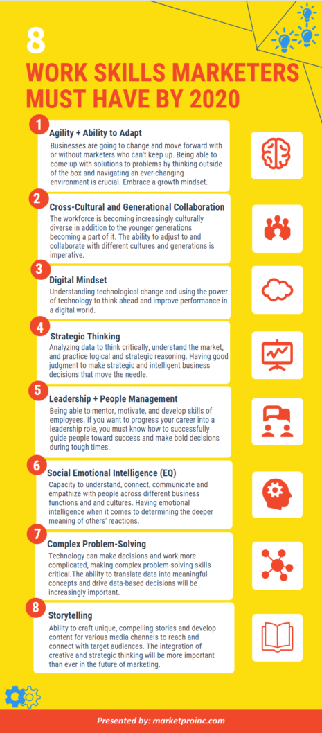 Infographic: Marketing Skills