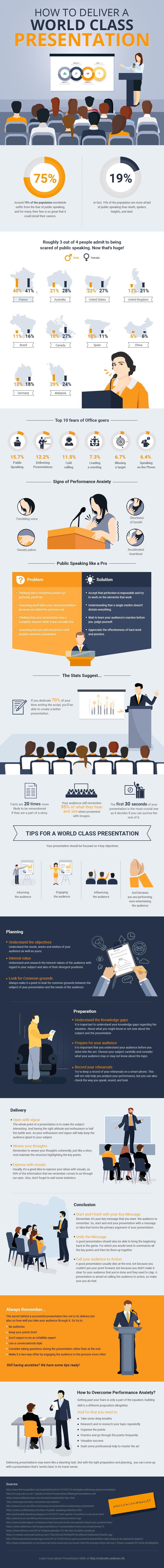 Infographic: Public Speaking