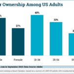 Chart: Smart Speaker Owner Demographics