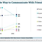Chart: Teens' Favorite Ways to Communicate, 2012-2018