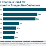 Chart: Top Content Distribution Channels