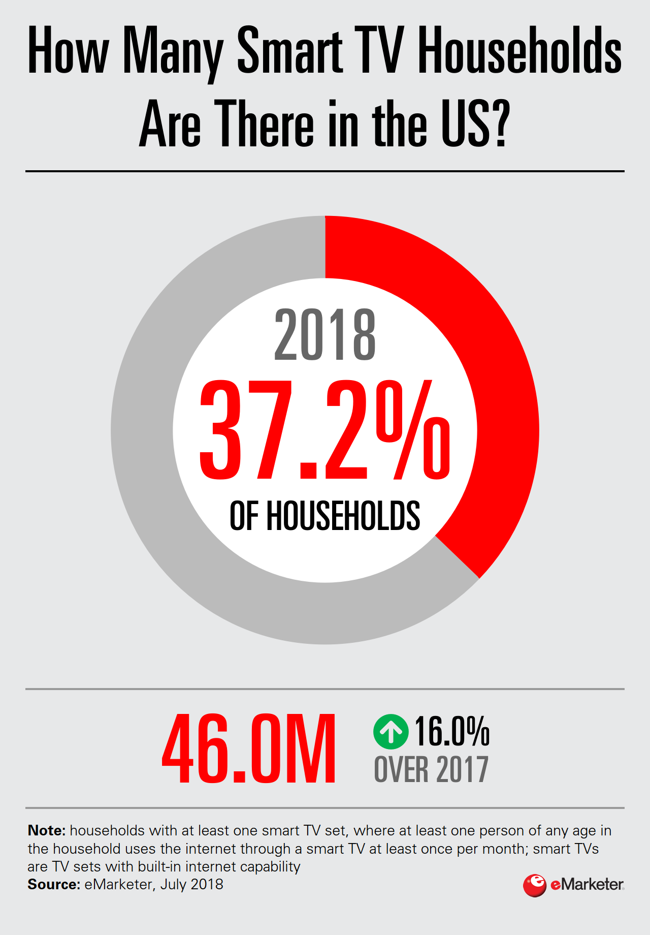 Chart: US Smart TV Ownership