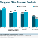 Chart: Where Young Shoppers Discover Products