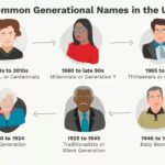 Infographic: Naming Generations