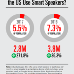 Chart: Seniors' Use Of Smart Speakers