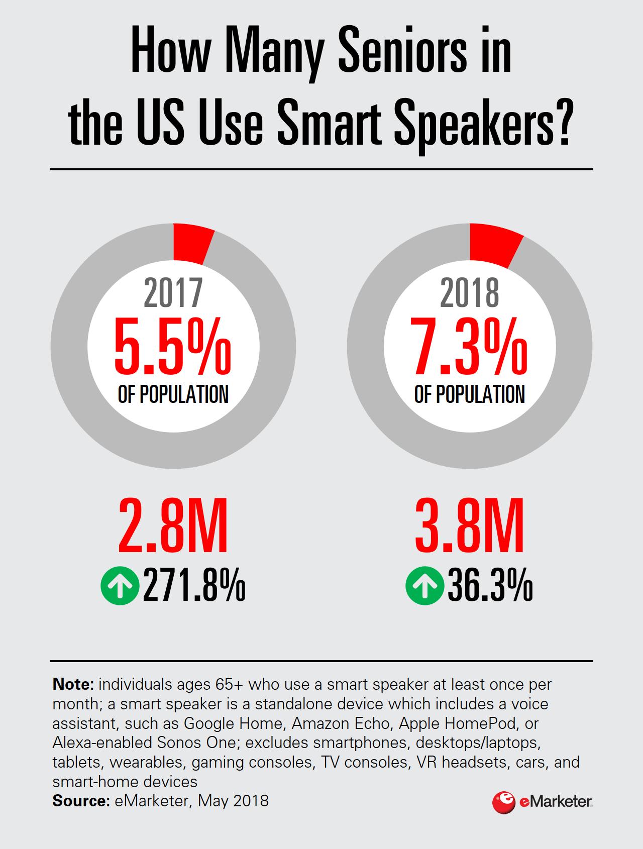 Chart: Seniors Using Smart Speakers