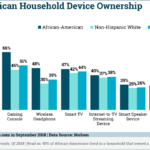 Chart: African Americans Device Ownership