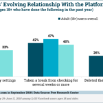 Chart: Breaking Up With Facebook