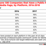 Table: Fortune 500 Social Media Use By Platform, 2016-2018