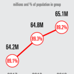 Chart: Millennials Video Consumption