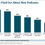 Chart: Top Podcast Discovery Channels