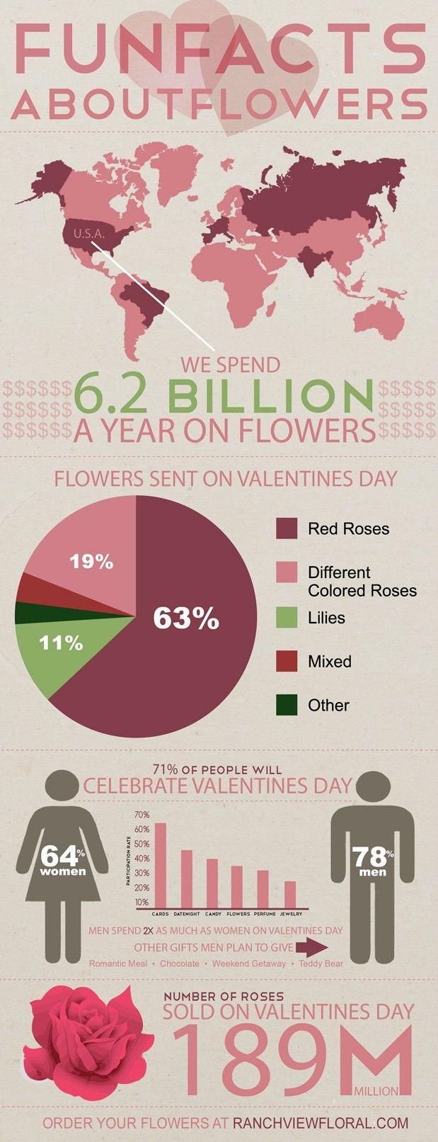 Infographic: Valentine's Day Flowers