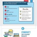 Infographic: Content Development