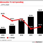 Chart: Addressable TV Spending, 2016-2020