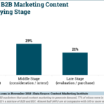 Chart: B2B Content By Buying Stage