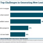 Chart: B2B Lead Generation Challenges