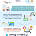 Infographic: Google Analytics For Content Ideas