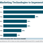 Chart: Most Difficult Marketing Technology To Implement