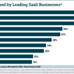 Chart: Most Popular SaaS Tools