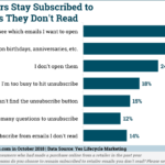 Chart: Stored Retail Emails