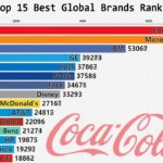 Chart: Top Global Brands - 2001