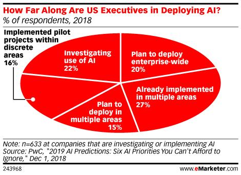 Chart: Artificial Intelligence Penetration