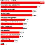Chart: In-Demand Technical Digital Marketing Skills
