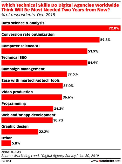 Chart: In-Demand Technical Digital Marketing Skills