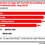 Chart: Most Effective In-App Ad Formats