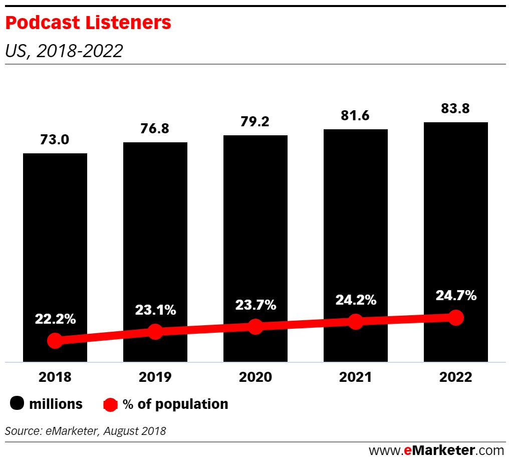 Chart: Podcast Listeners, 2018-2022