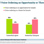 Chart: Brands See Voice Commerce As Opportunity