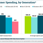 Chart: Consumer Spending By Generation