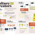 Infographic: Generation V Culture Creators
