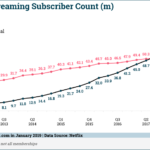 Chart: Netflix Paid Streaming Subscribers, 2012-2018
