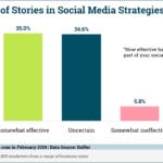 Chart: Social Media Stories Effectiveness