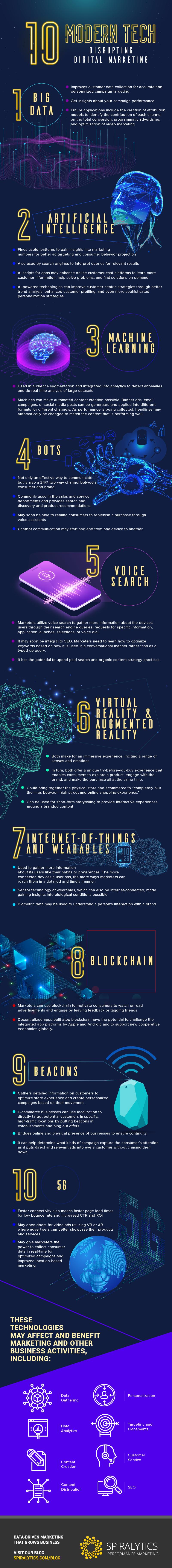 Infographic: Technology Disrupting Digital Marketing