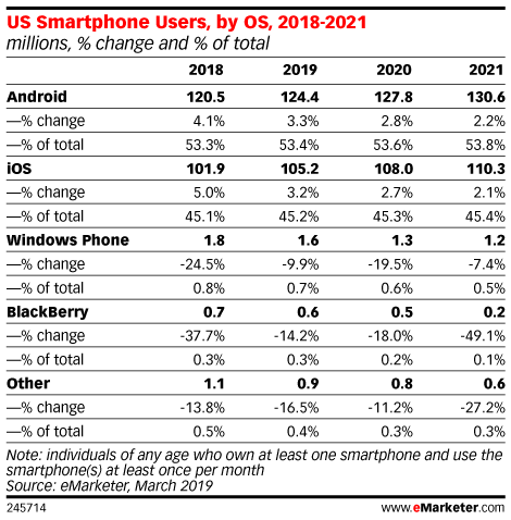 Table: US Smartphone Users By OS, 2018-2021