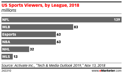 Chart: US Sports Viewers By League