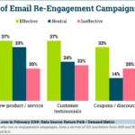 Chart: Email Re-Engagement Tactics Effectiveness