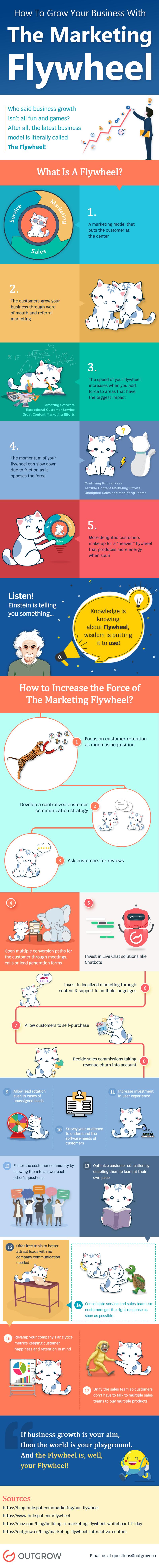 Infographic: Marketing Flywheel