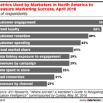 Chart: Marketing Success Metrics